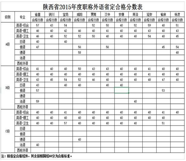 陕西2015职称英语考试省定合格标准的通知