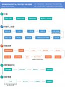 阳光高考高校专项计划报名系统:https://gaokao.chsi.com.cn/zzb