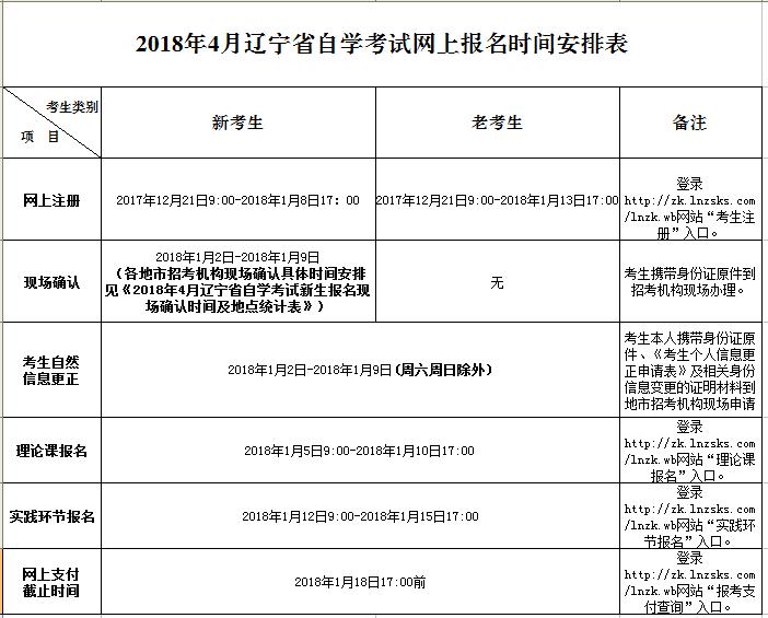 2018上半年辽宁自考网上报名系统: